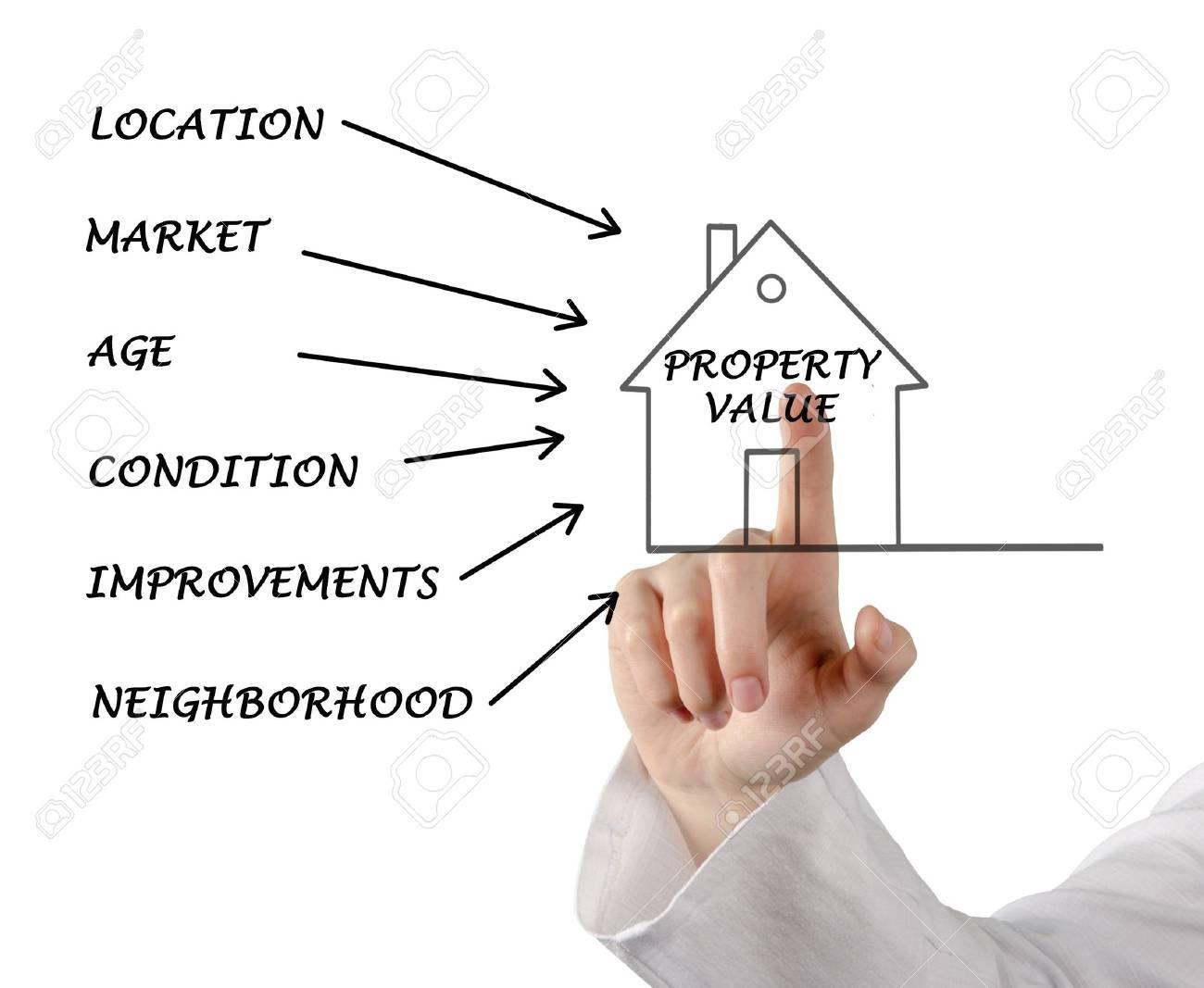Property value Stock Photo - 19328966