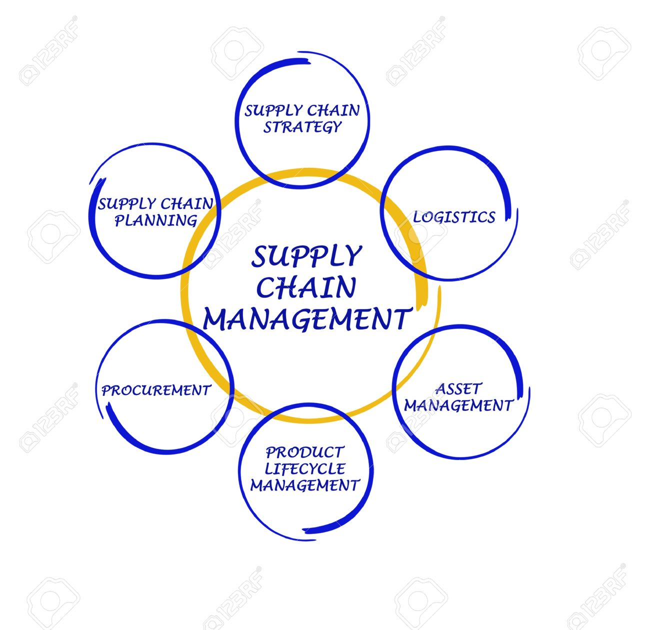 supply chain management stock photo picture and royalty free image Supply Chain Management Clip Art stock photo supply chain management