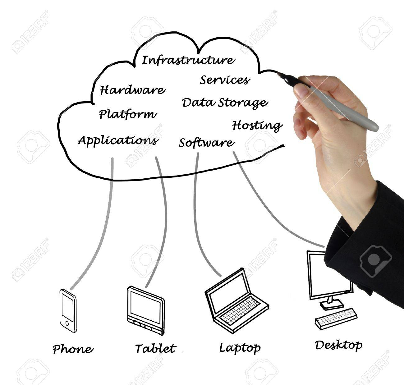 Cloud computing Stock Photo - 20597670