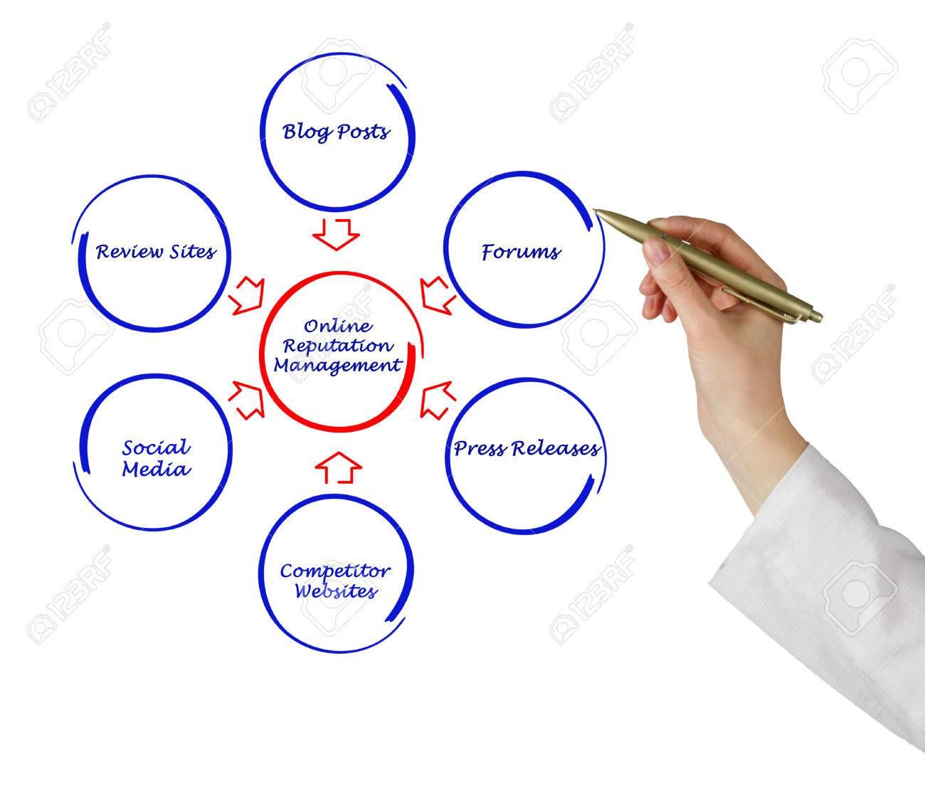 Online Reputation Management Stock Photo - 24067630