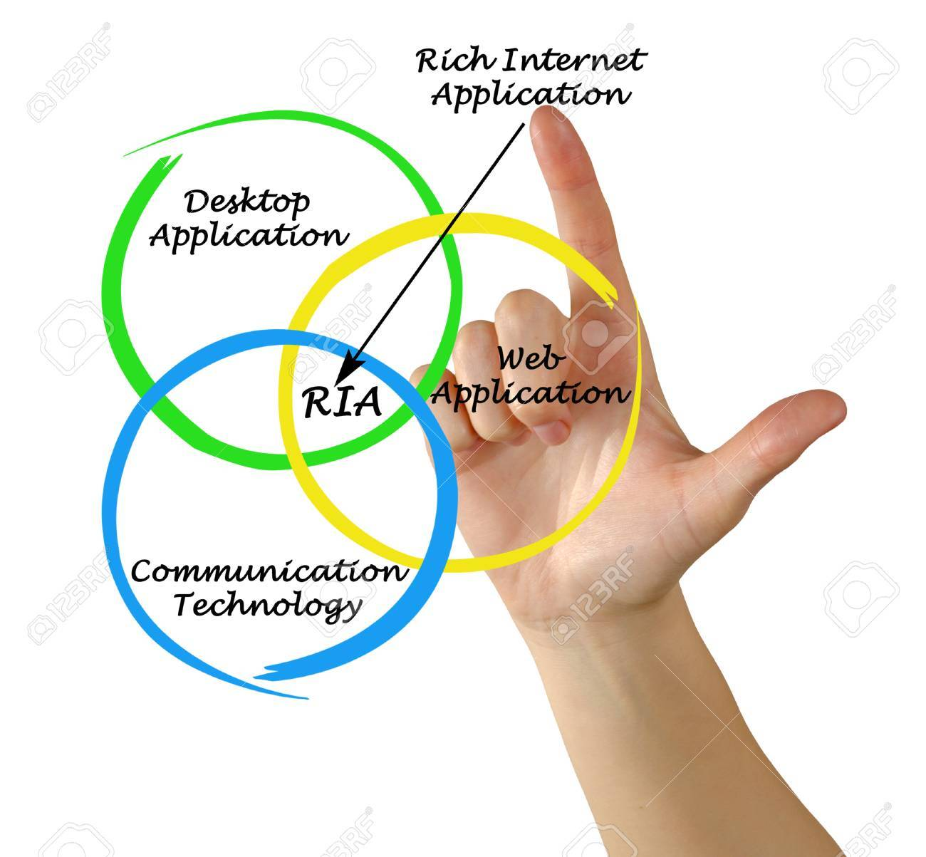 Diagram of rich internet application Stock Photo - 24997915