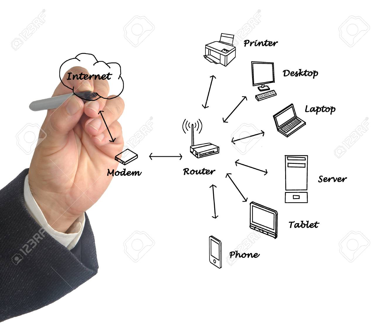 Home Network Diagram Stock Photo Picture And Royalty Free Image Basic 25660987