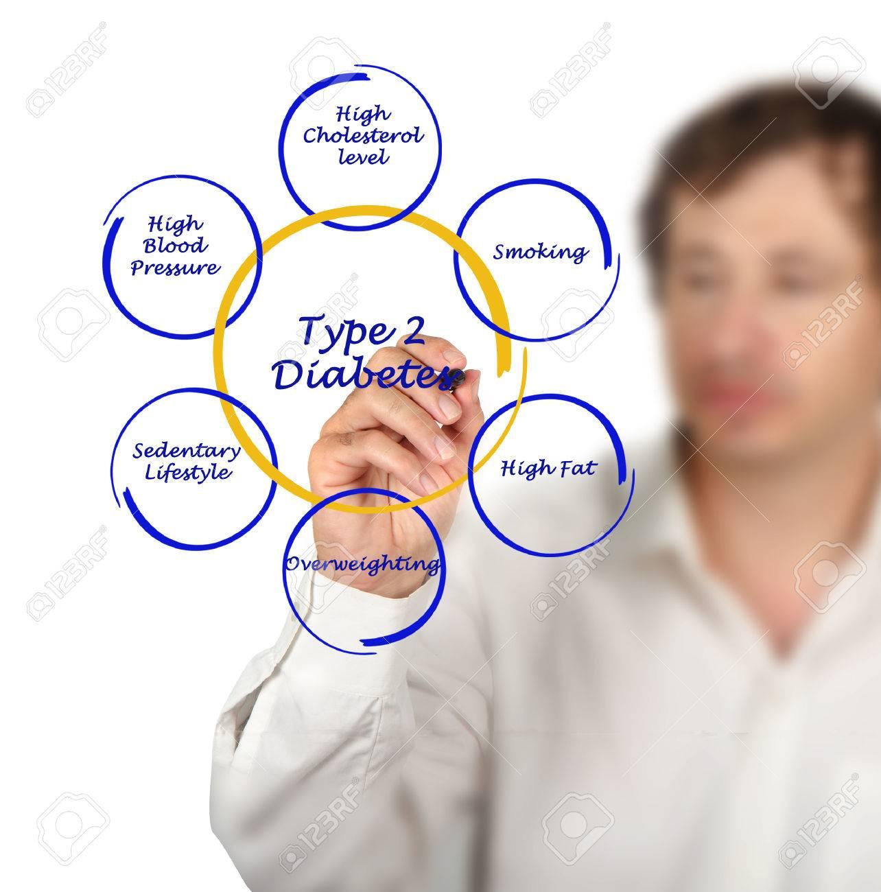 Type 2 diabetes Stock Photo - 26682866
