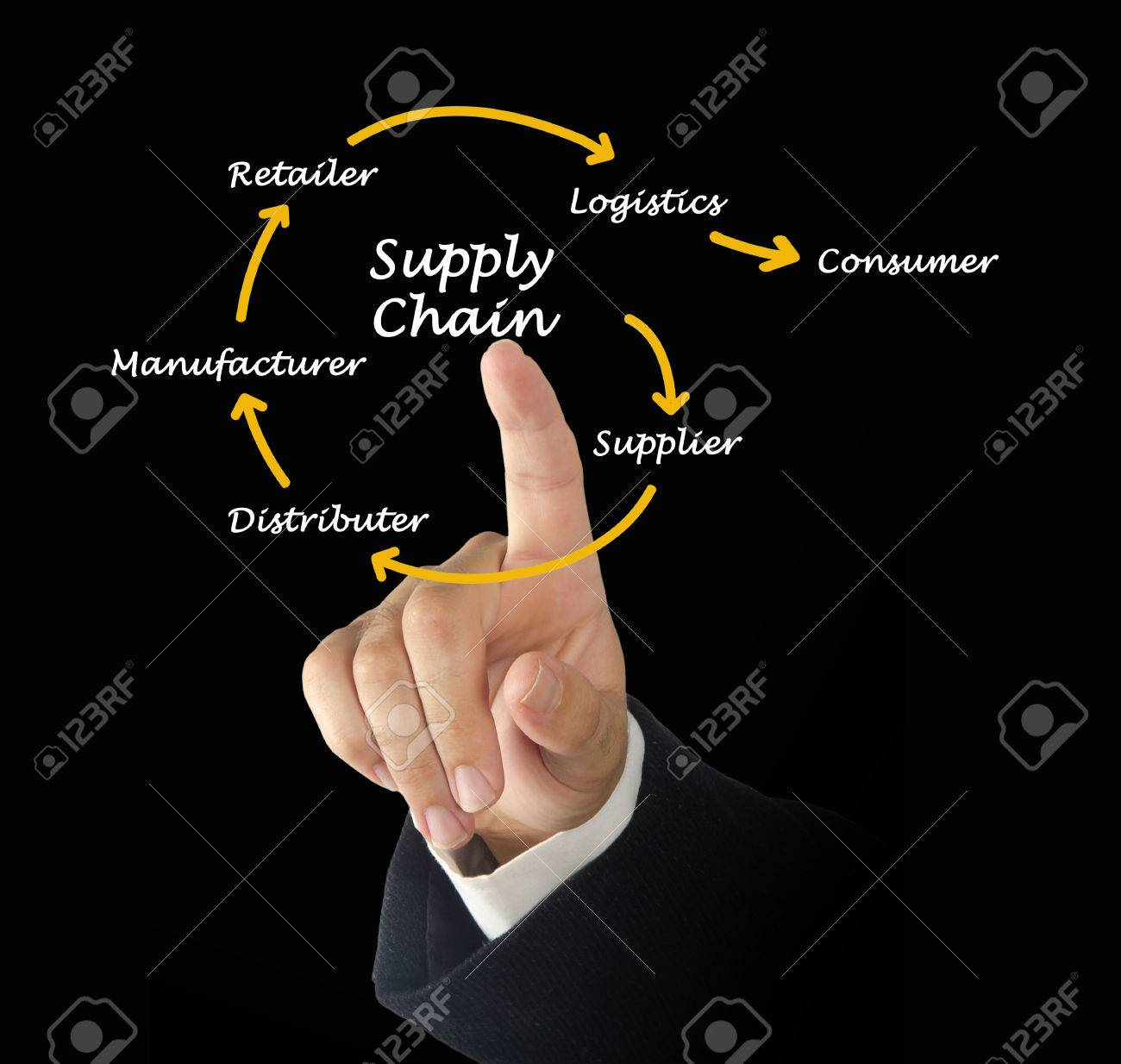 Supply Chain Management Stock Photo - 26682970