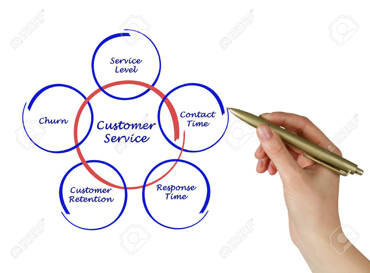 Customer Service Diagram Stock Photo, Picture And Royalty Free ...