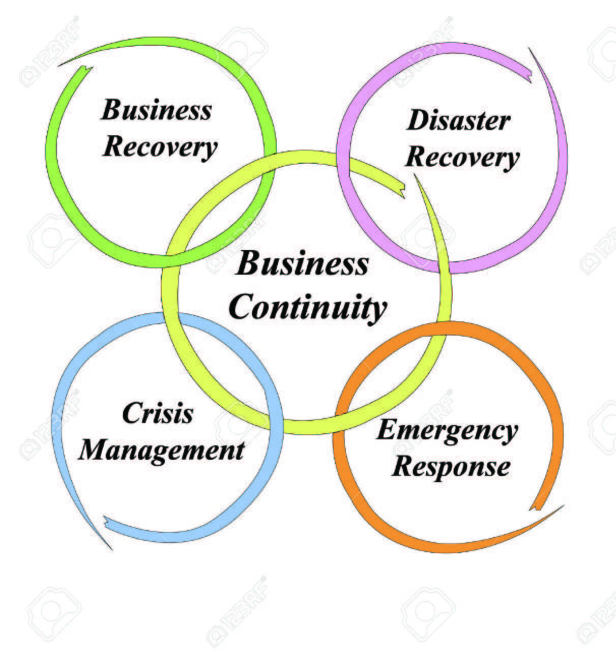 Business Continuity Stock Vector - 29038455