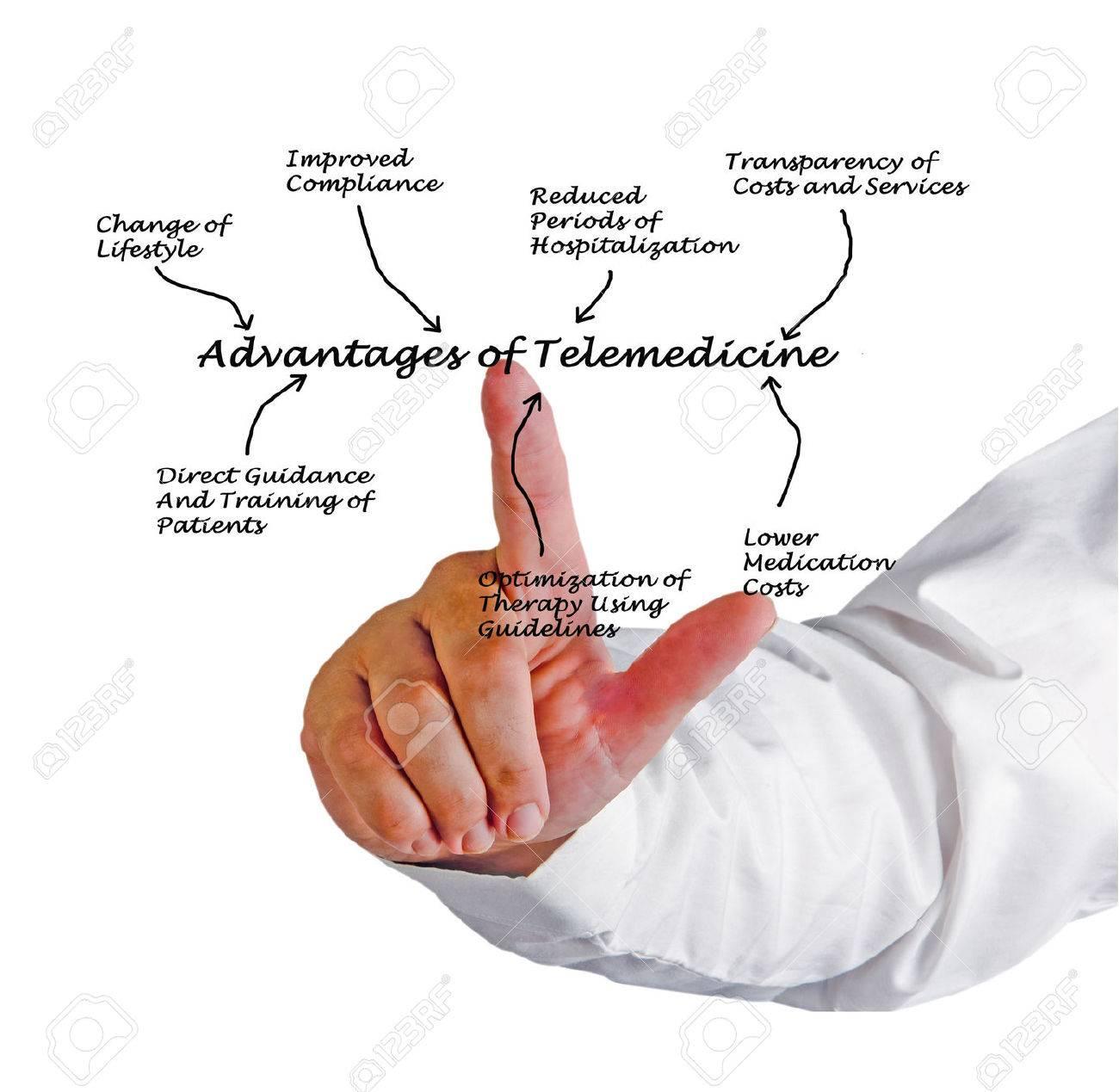 Advantages of telemedicine Stock Photo - 29342021