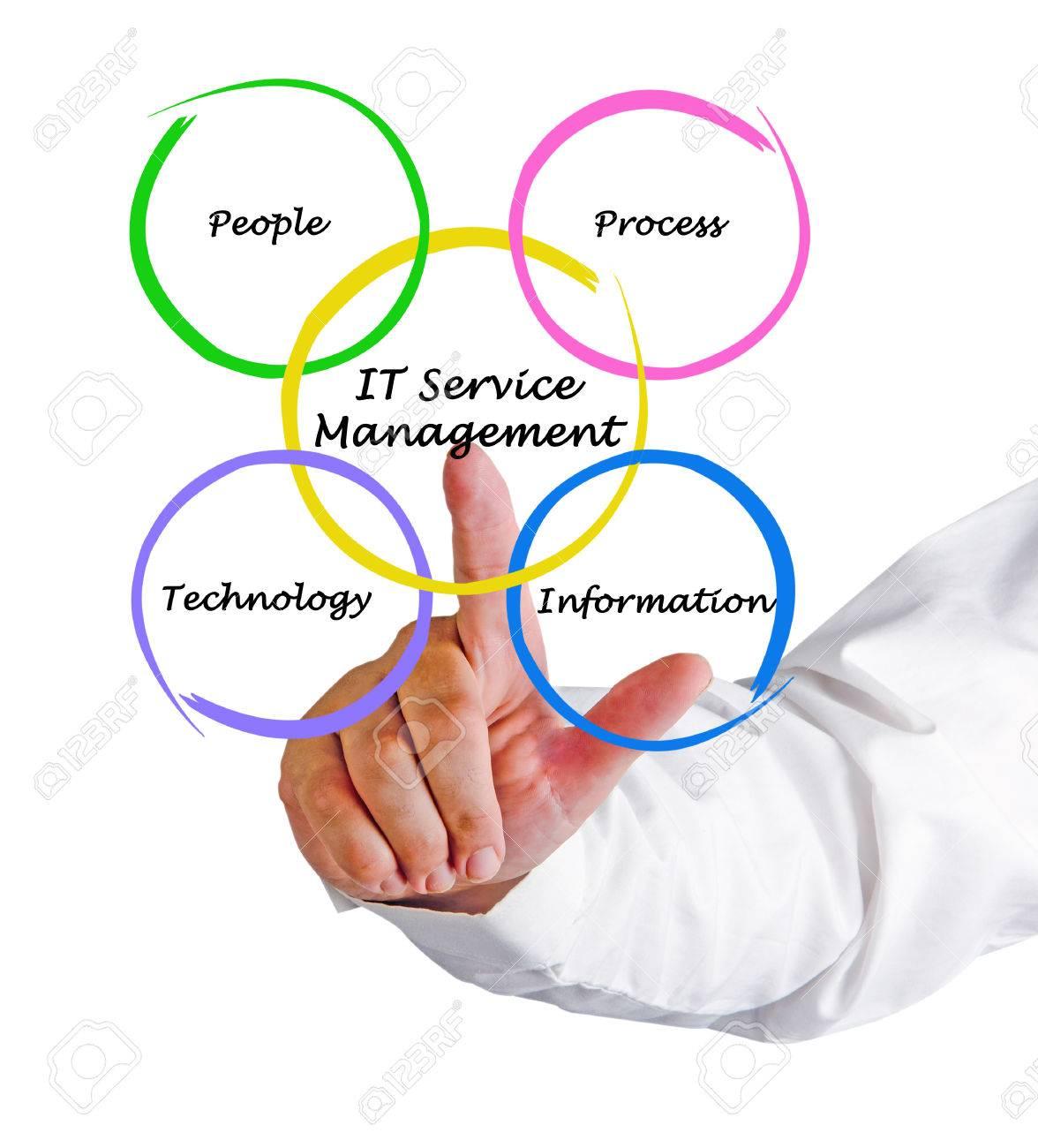 IT Services Management Stock Photo - 32949950