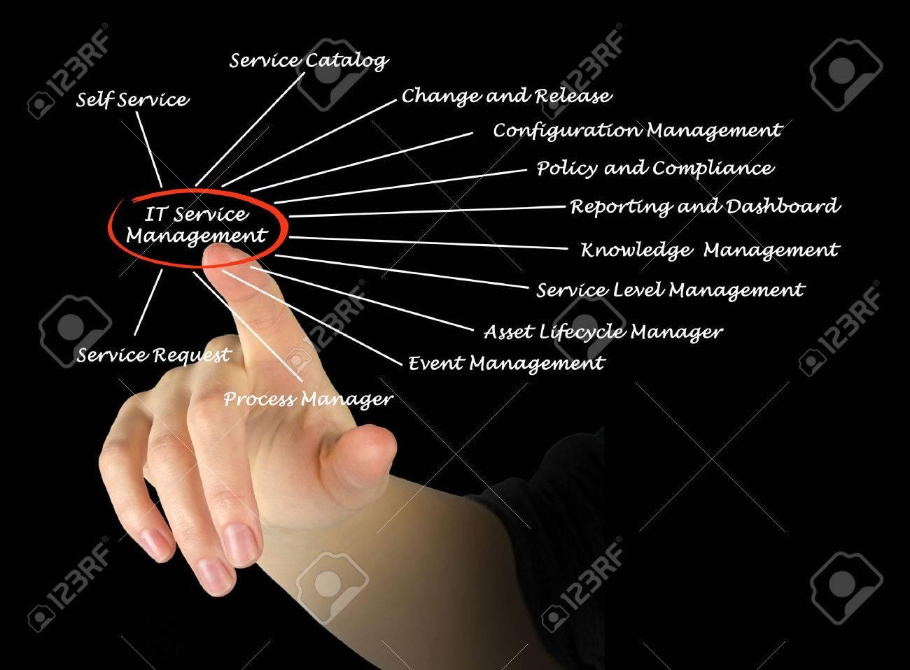 IT Service Management Stock Photo - 32949955