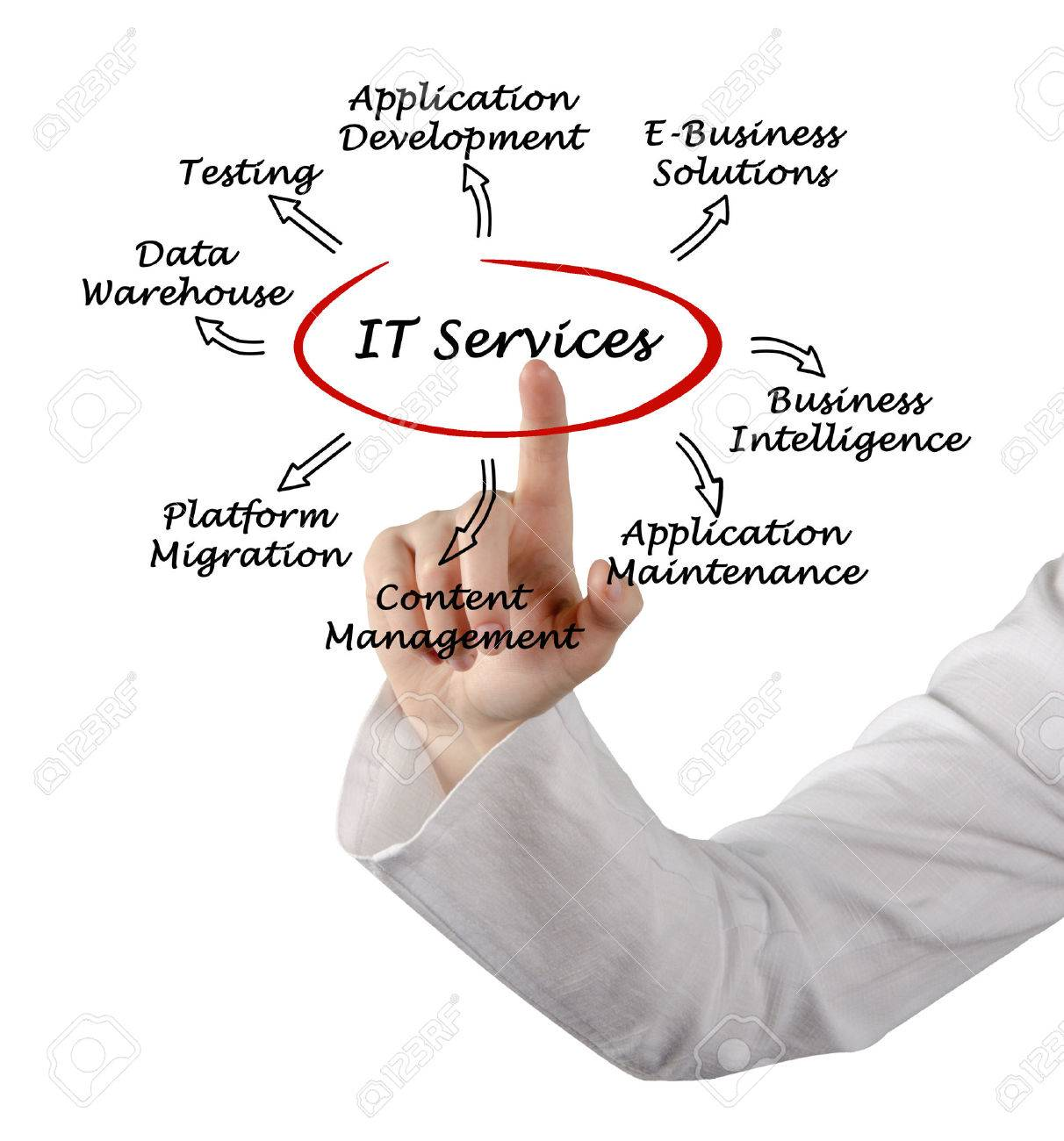 IT Services Stock Photo - 32950077