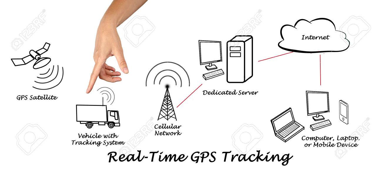 Real-Time GPS Tracking Stock Photo - 32951534