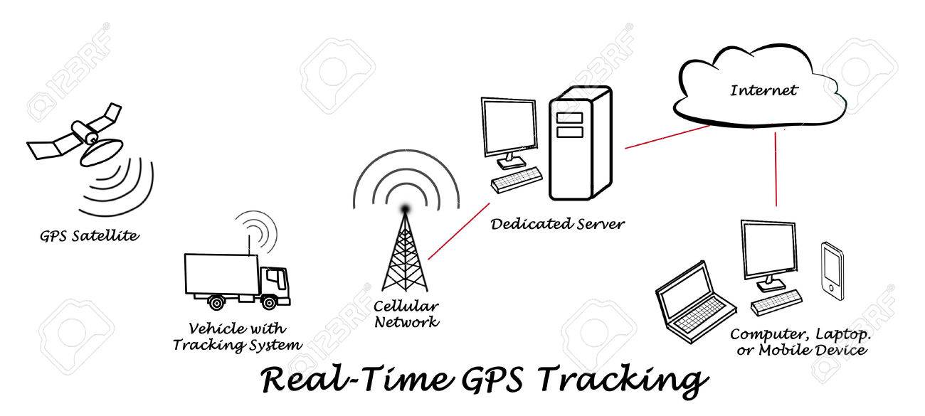 Real-Time GPS Tracking Stock Photo - 32951535