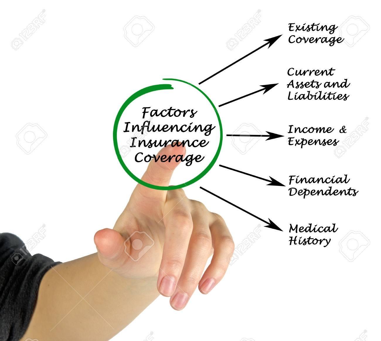 保険の適用範囲に影響を及ぼす要...