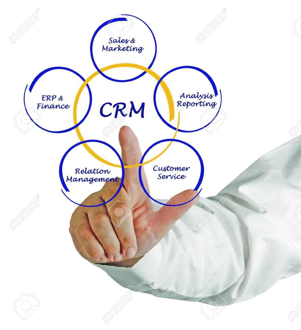 CRM diagram Stock Photo - 34163811