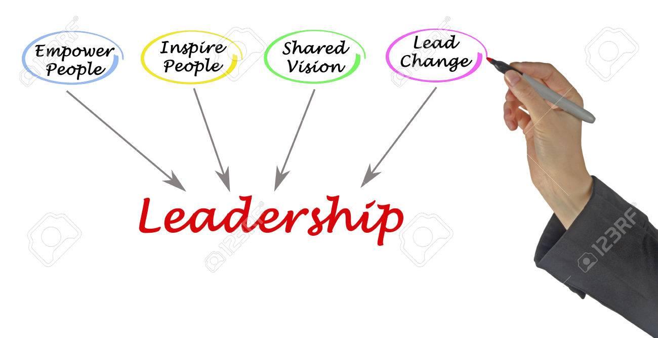 Leadership Stock Photo - 34164212