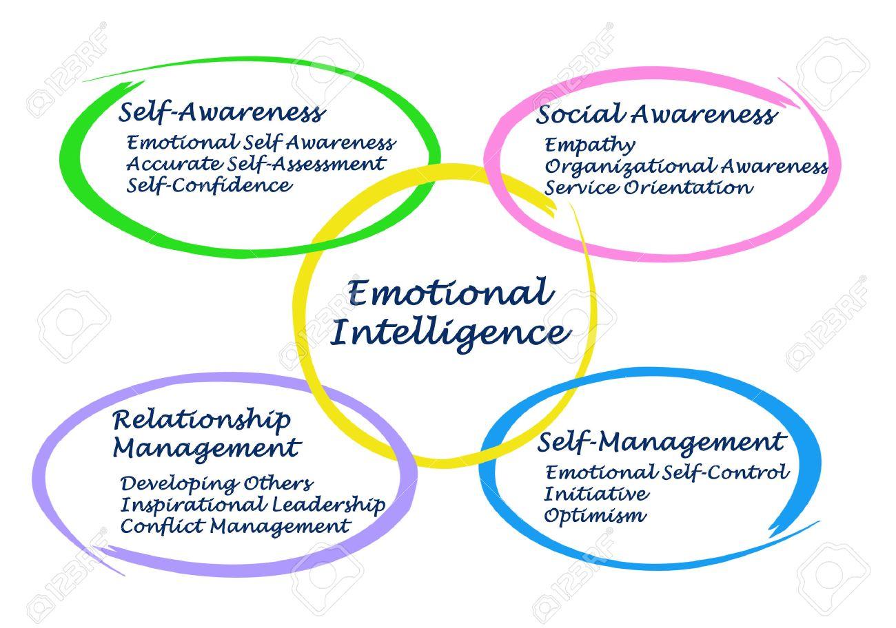 Emotional Intelligence Stock Photo - 35198244