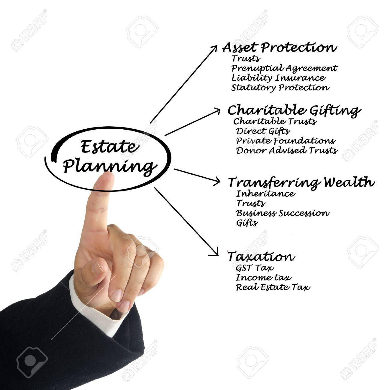 Estate Planning Stock Photo - 35198860
