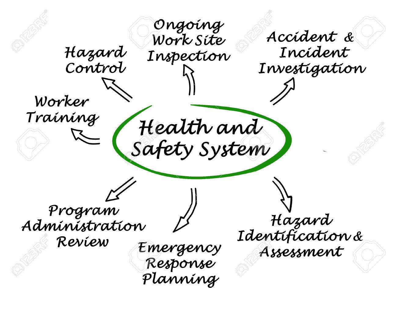 Health and Safety System Stock Photo - 35200094