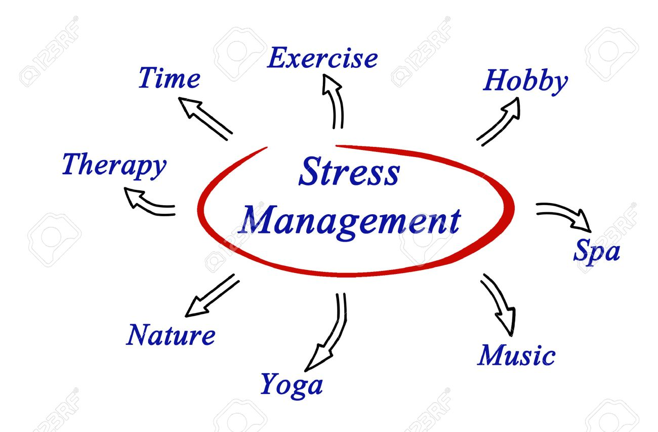 Diagram of stress management stock photo picture and royalty free diagram of stress management stock photo 35200192 ccuart Gallery
