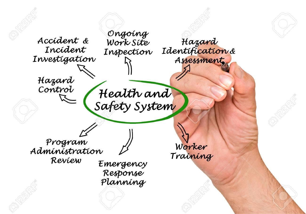 Health and Safety System Stock Photo - 35224555