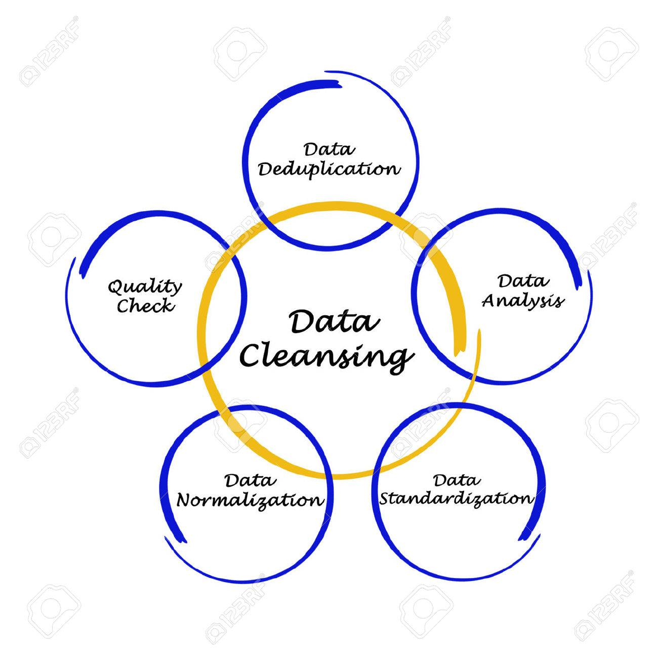 Data Cleansing Stock Photo, Picture And Royalty Free Image. Image ...