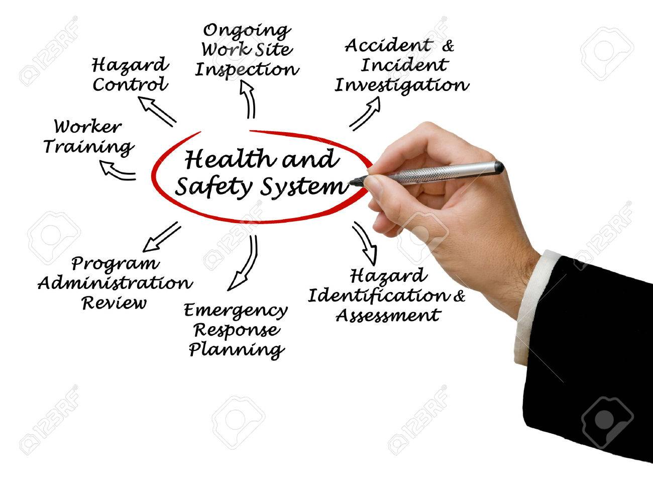 Health and Safety System Stock Photo - 36168743