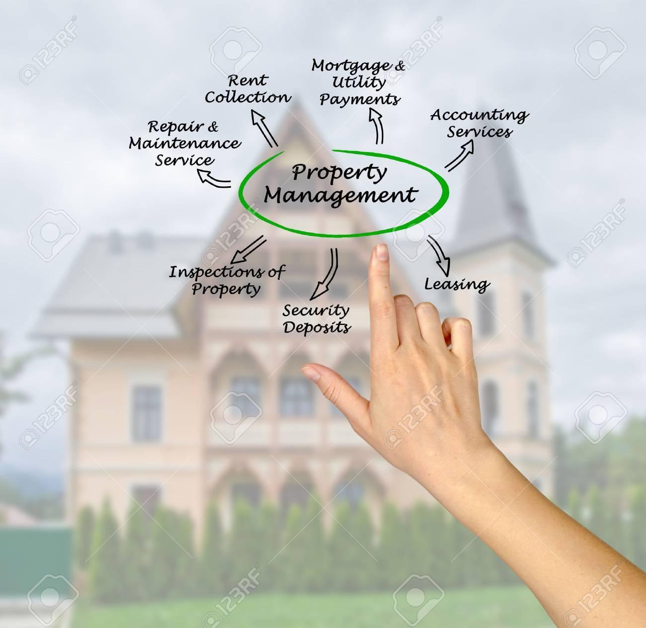 Property Management Stock Photo - 36168746