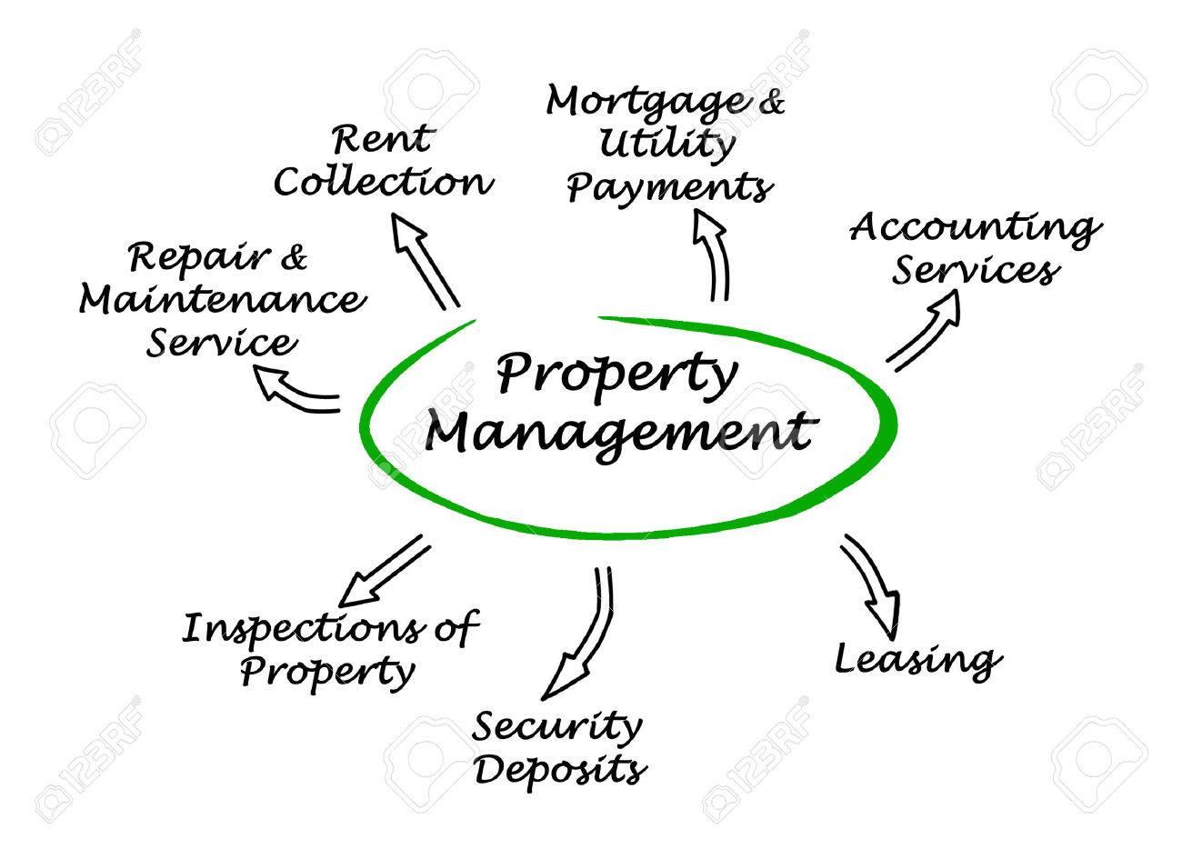 Property Management Stock Photo - 36168747