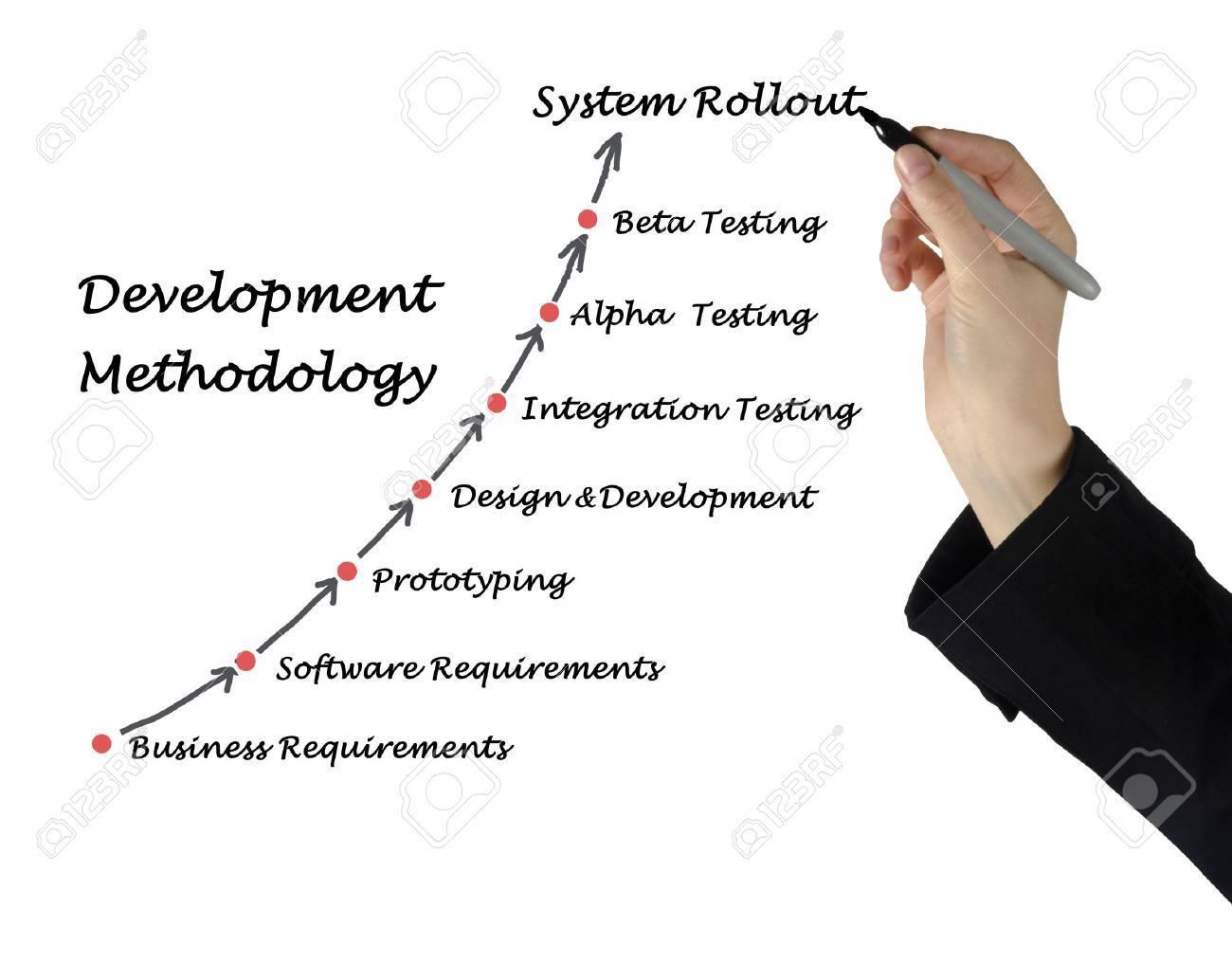Development Methodology Stock Photo - 37030001