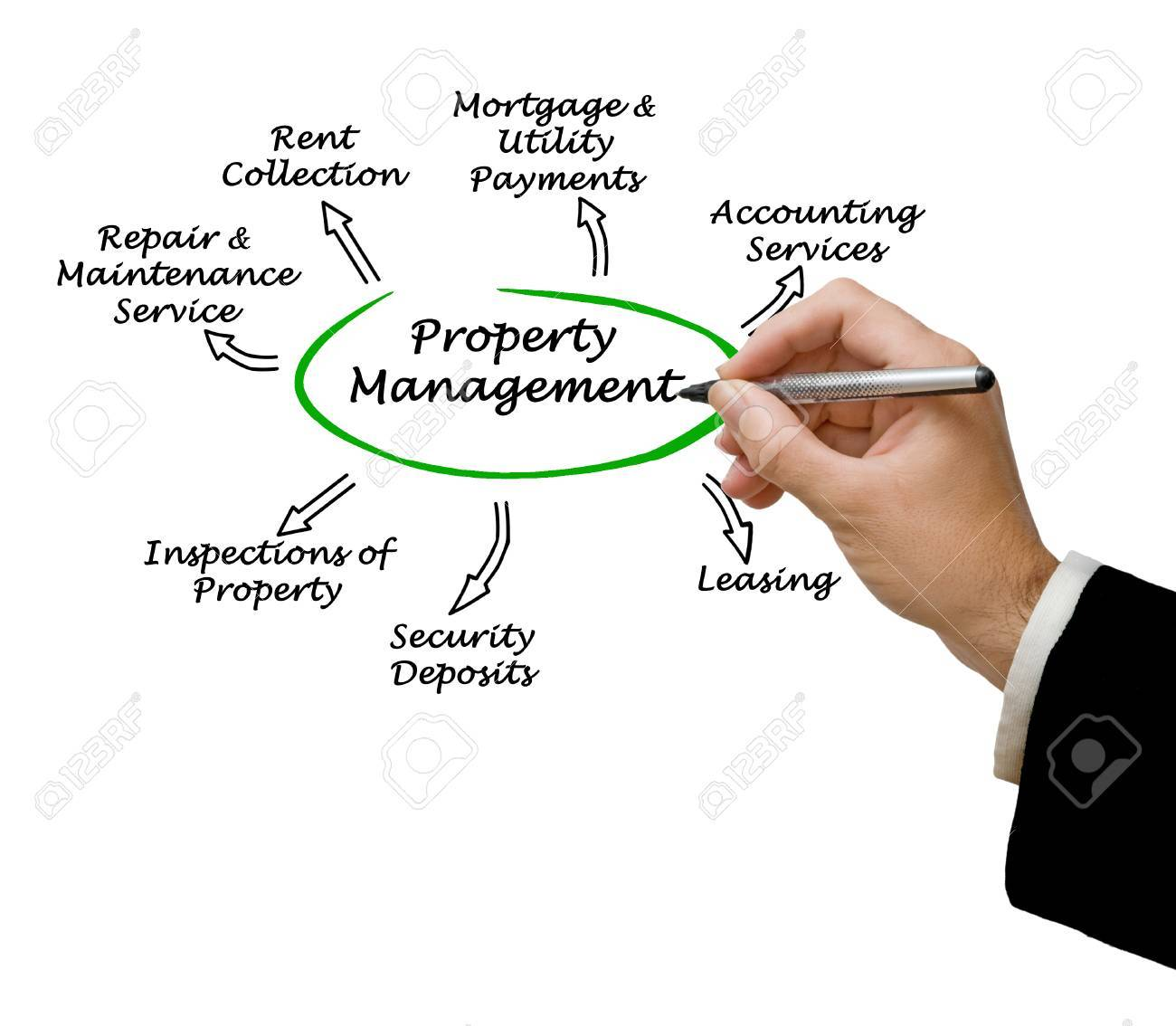Property Management Stock Photo - 37030871