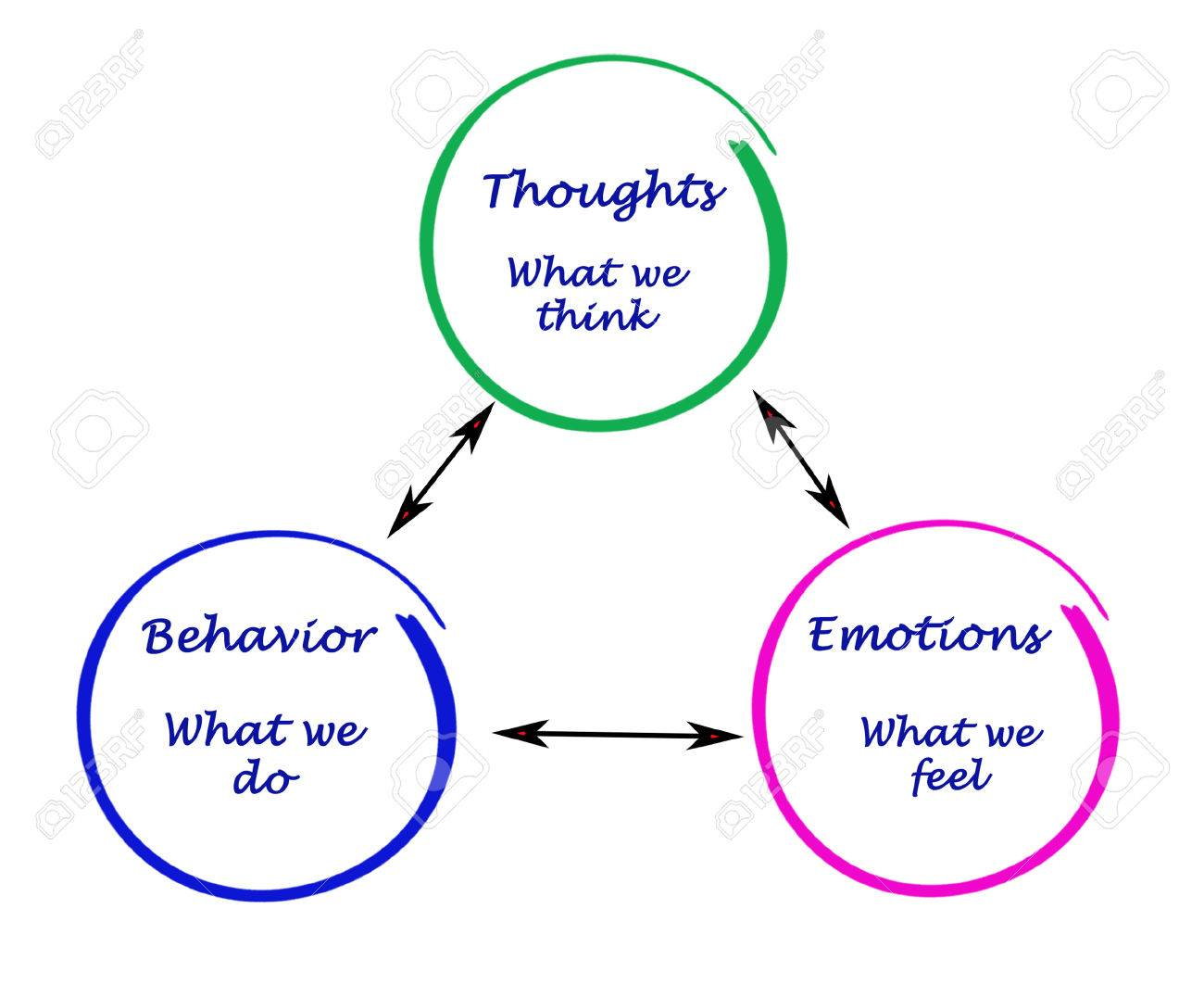 Relationship between cognition, emotions, and behavior Stock Photo - 37032568