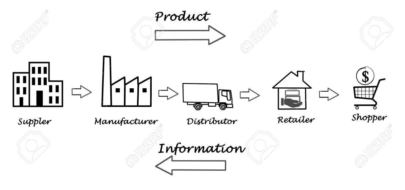 supply chain diagram food supply chain diagram supply chain management process flow