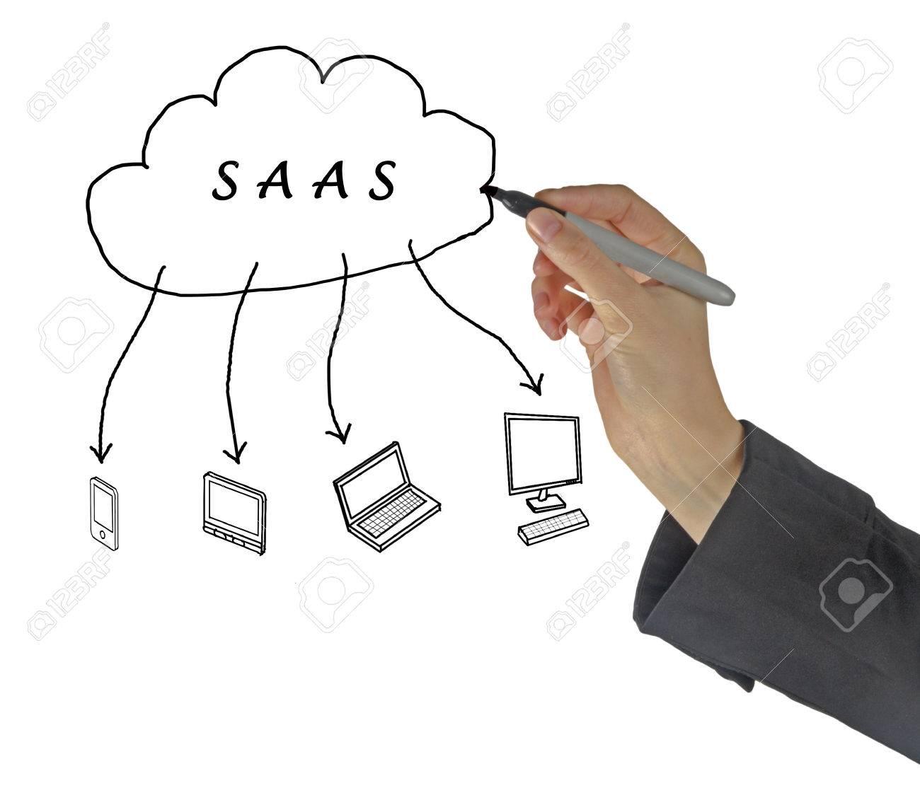 SAAS diagram Stock Photo - 38833838
