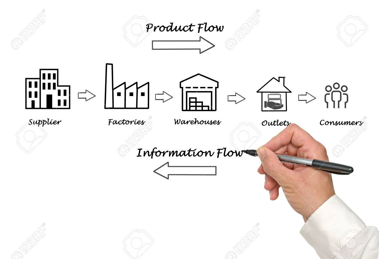 supply chain diagram stock photo picture and royalty free image Supply Chain Overview stock photo supply chain diagram