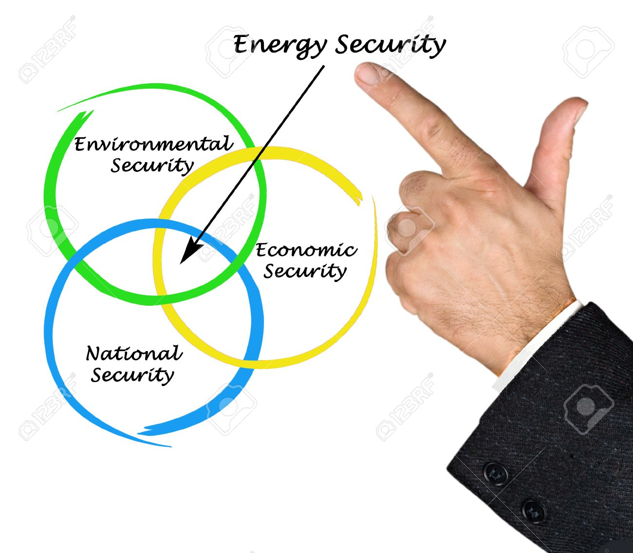 Diagram Of Energy Security Stock Photo, Picture And Royalty Free ...