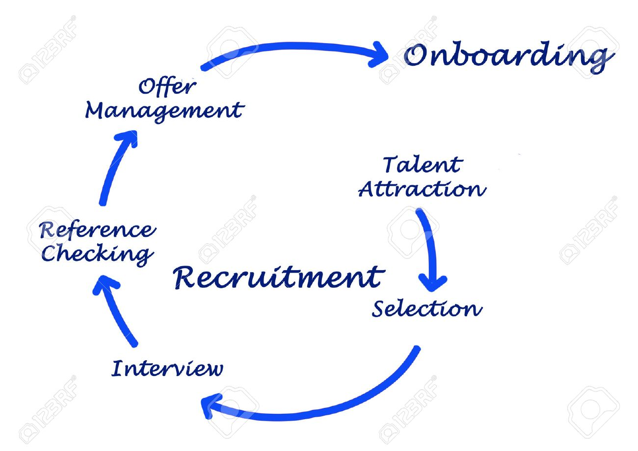 Diagram of recrutment process Stock Photo - 39669366