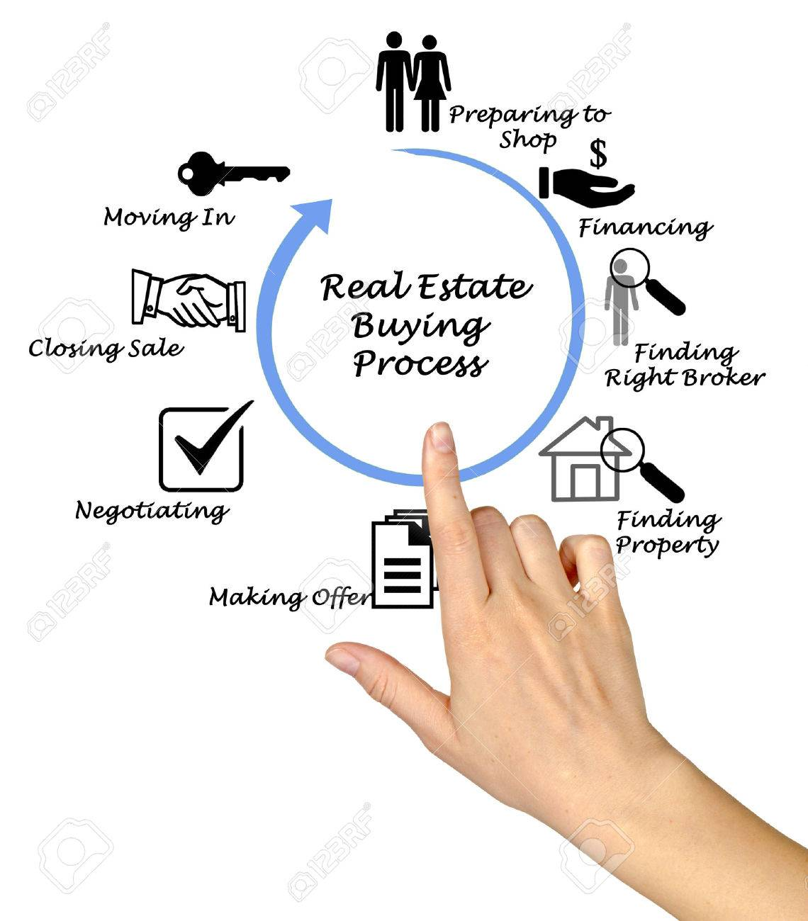 Real Estate Buying Process Stock Photo - 39669210