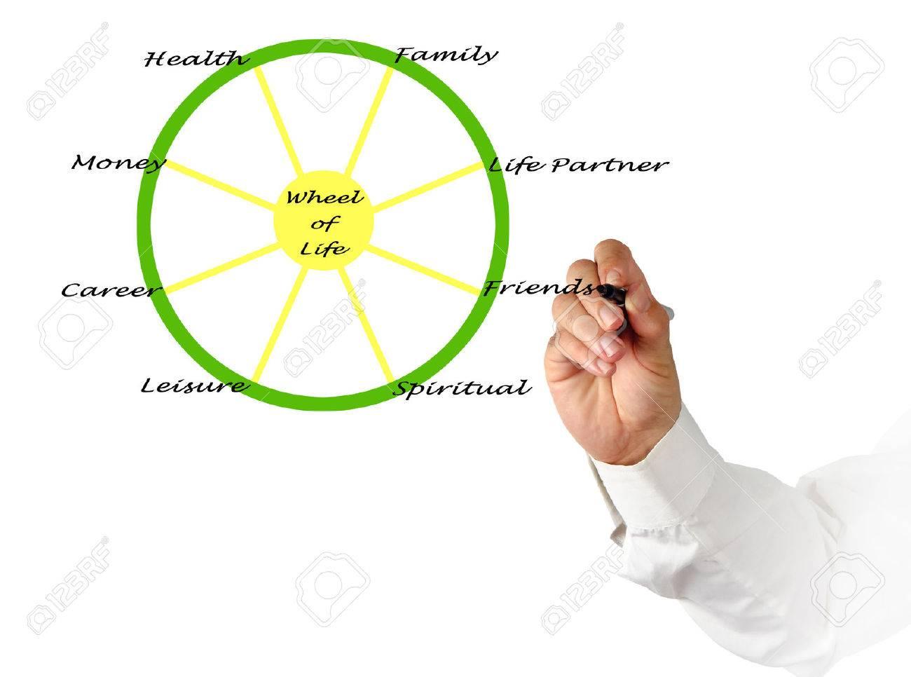 wheel of life Stock Photo - 40739923