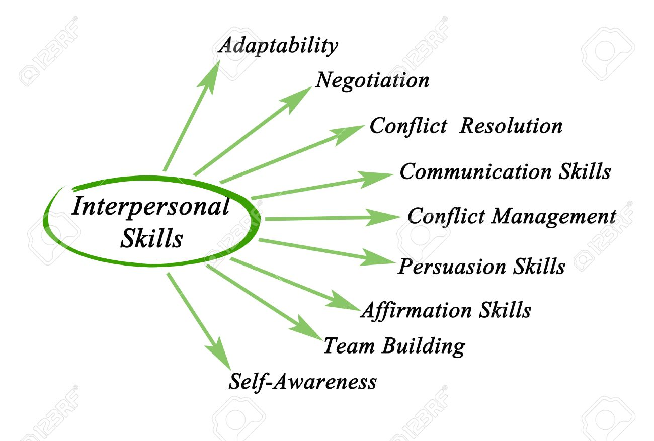 interpersonal skills stock photo picture and royalty image interpersonal skills stock photo 40759692