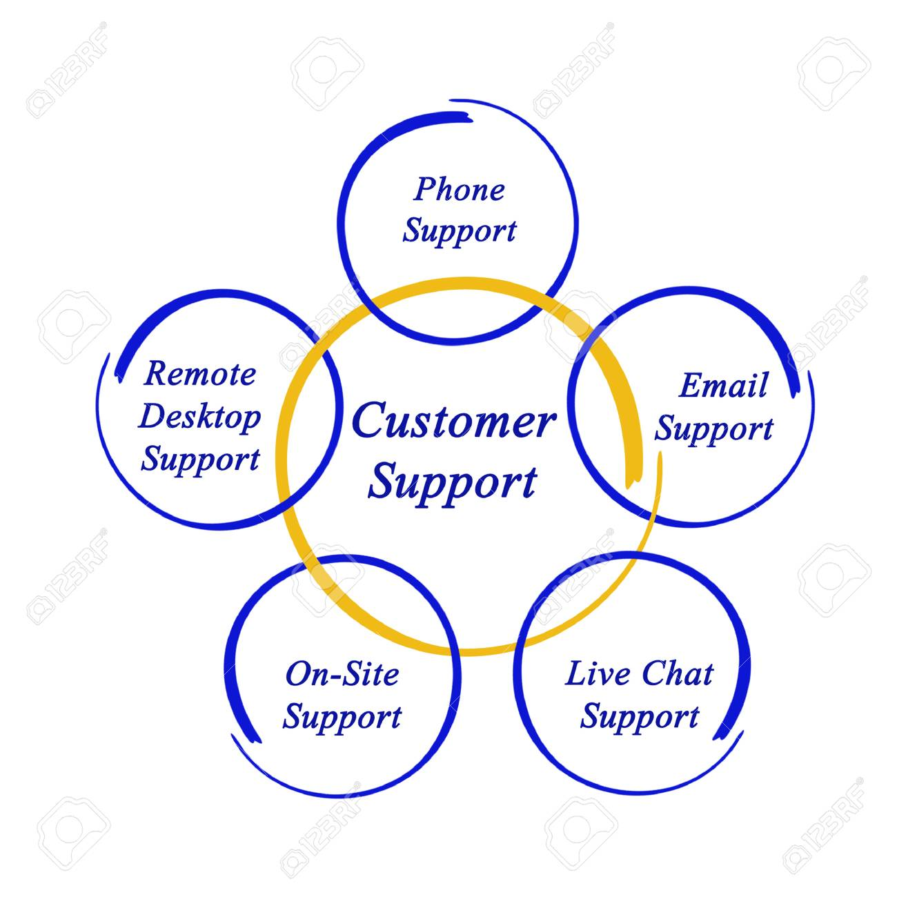 diagram of customer support stock photo, picture and royalty freediagram of customer support stock photo 40760757
