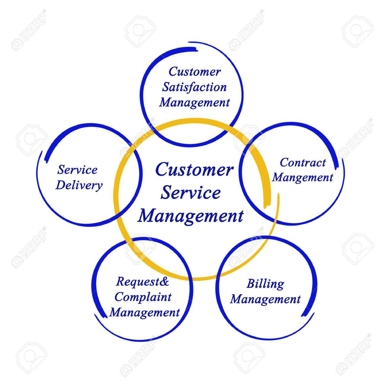 diagram of customer service management stock photo, picture anddiagram of customer service management stock photo 40760907