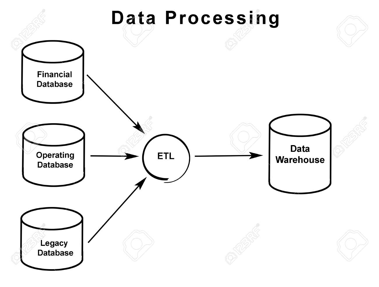 diagram of data processing stock photo  picture and royalty free    stock photo   diagram of data processing