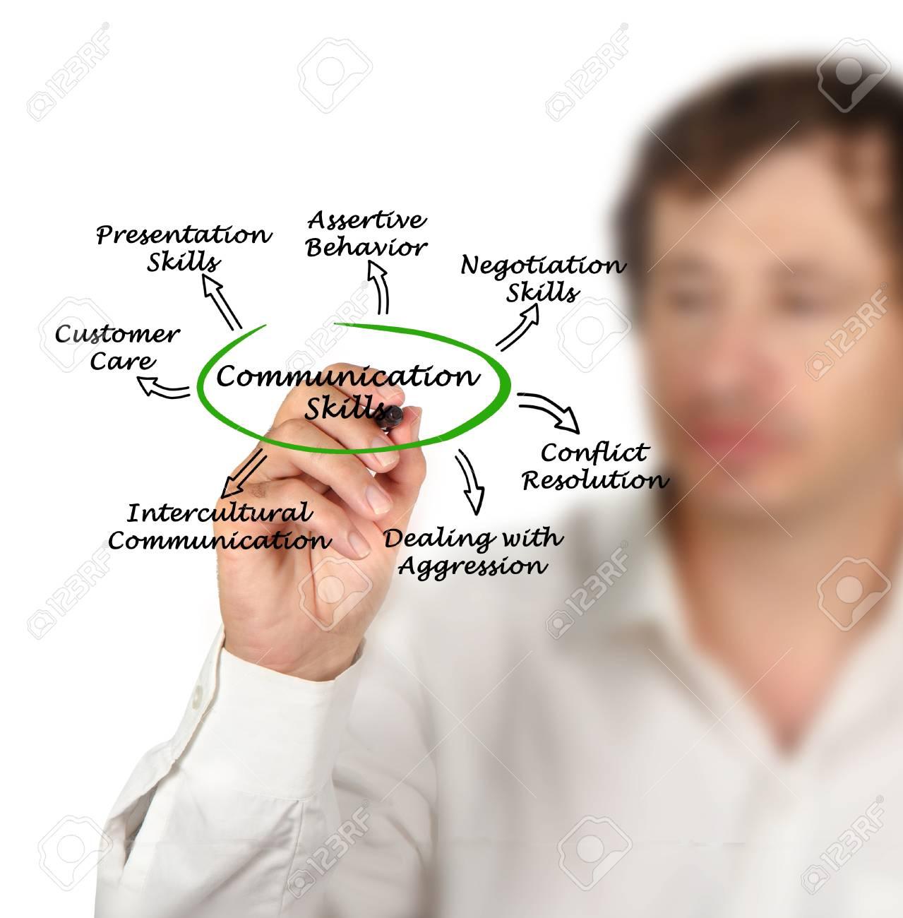 Kommunikative fähigkeiten