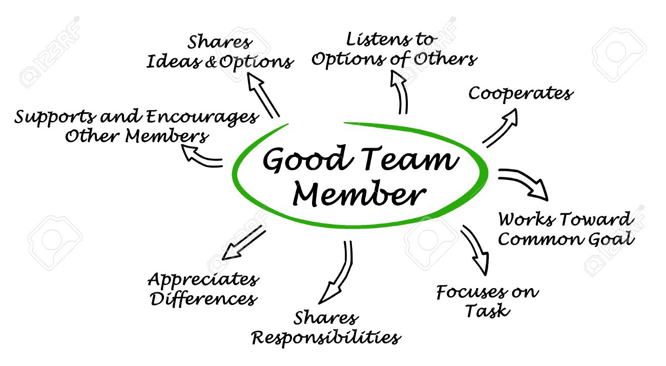Characteristics Of Good Team Member Stock Photo, Picture And ...