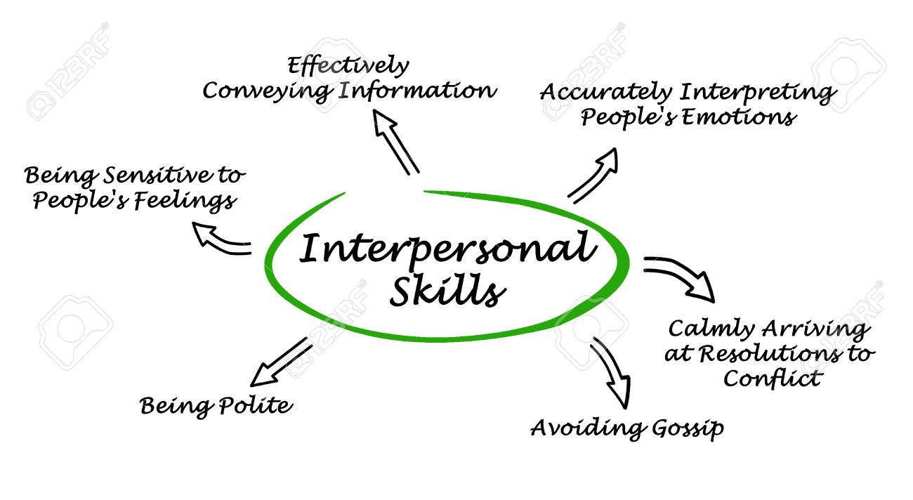 interpersonal skills stock photo picture and royalty image interpersonal skills stock photo 40766938