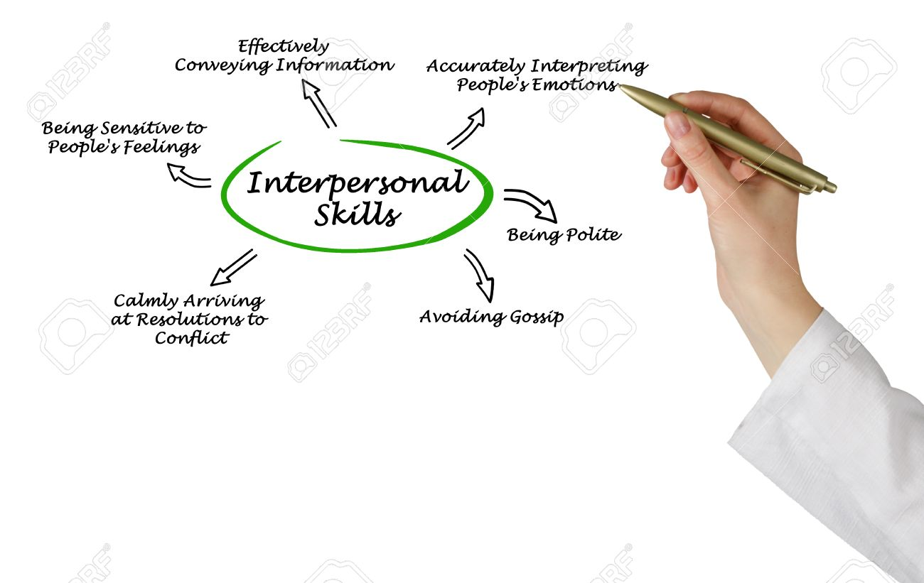 interpersonal skills stock photo picture and royalty image interpersonal skills stock photo 40766940