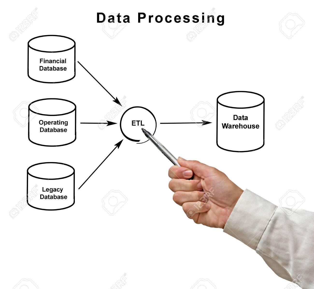 data processing diagram photo album   diagramsdiagram of data processing stock photo picture and royalty free
