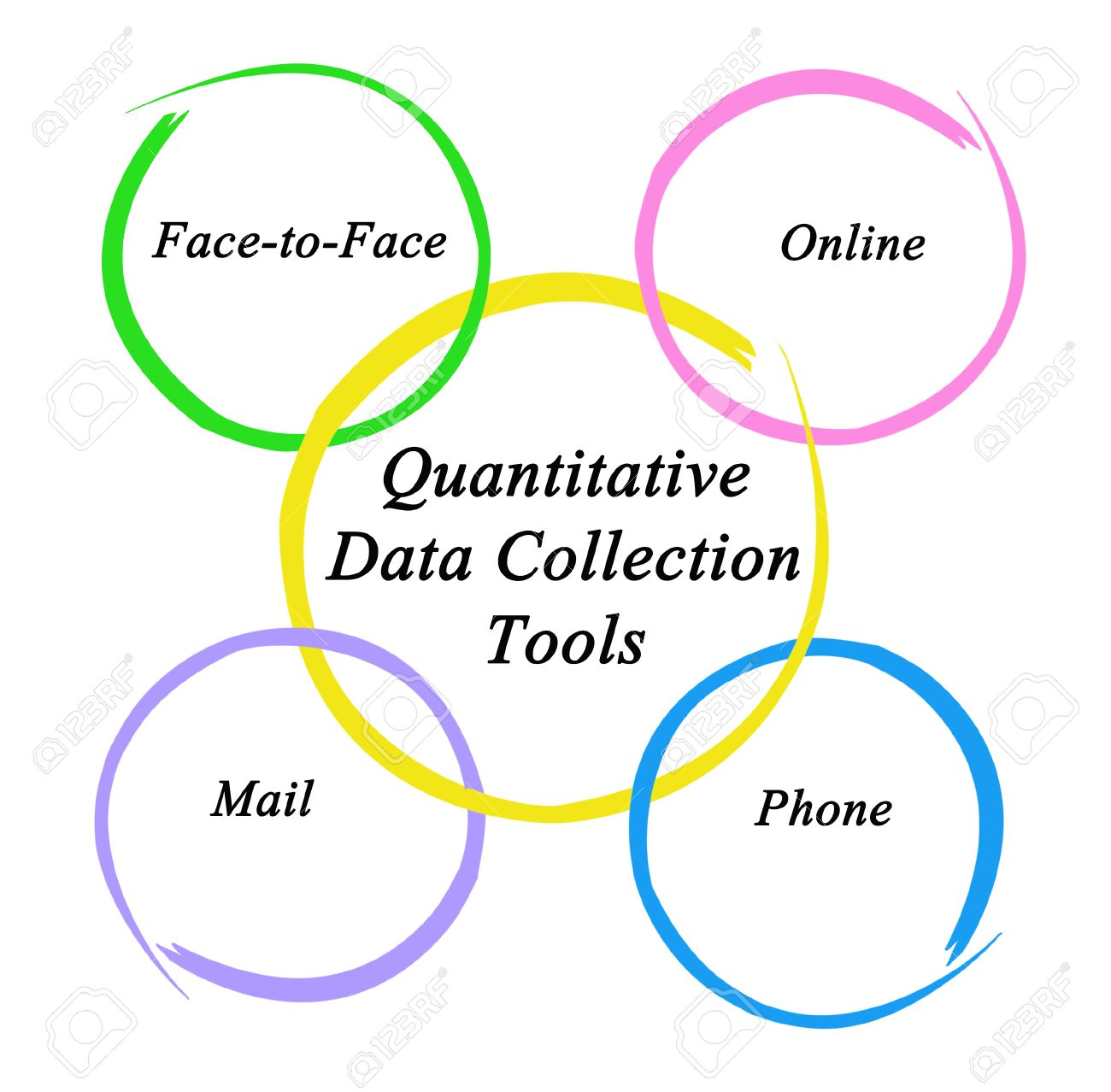 Quantitative Data Collection Tools Stock Photo, Picture And ...