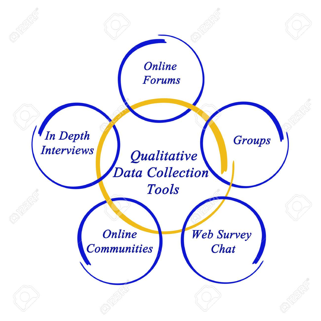 Qualitative Data Collection Tools Stock Photo, Picture And Royalty ...