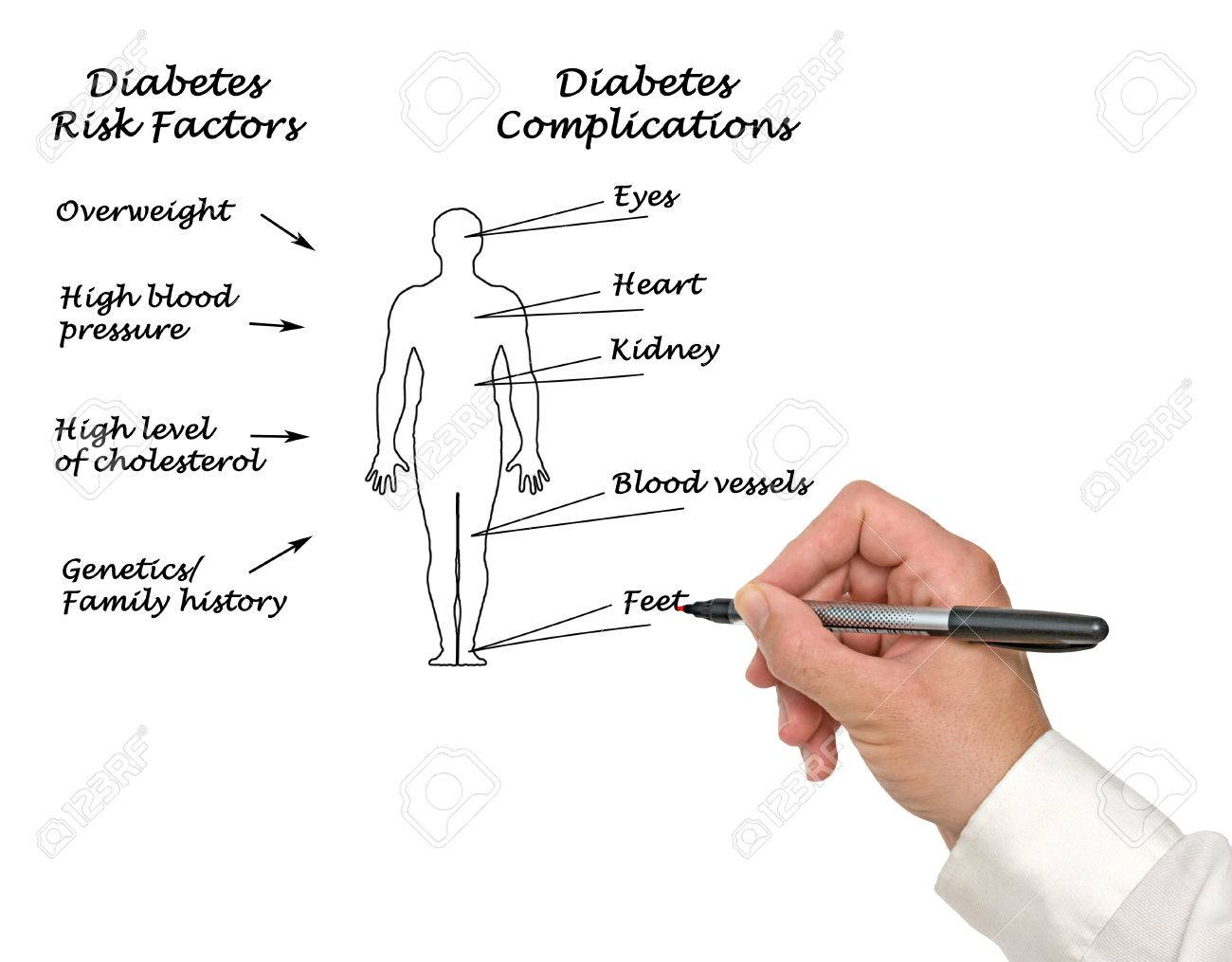 Diabetes complications Stock Photo - 45130279